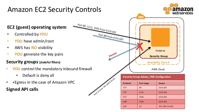 amazon ec2 security solutions times of cloud