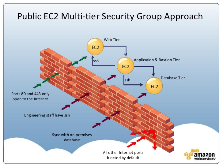 Amazon EC2 Security Firewall